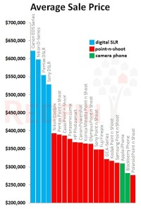Average Sale Price of Listings by Camera Model
