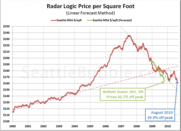 Bottom-Calling Method 2: Dollars per Square Foot Linear Forecast