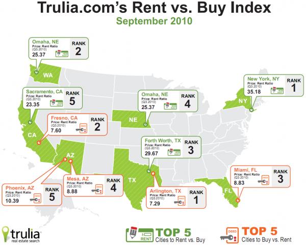 Trulia: Rent vs. Buy