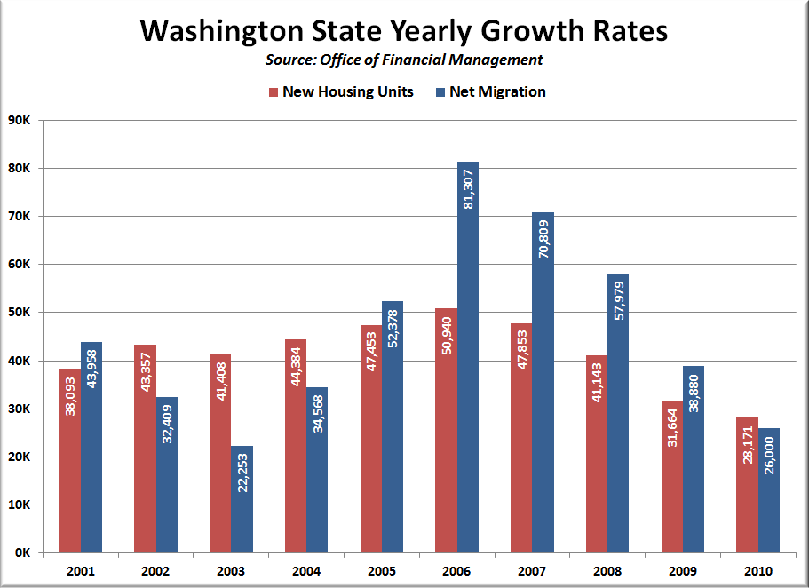 Washington State Yearly Growth Rates