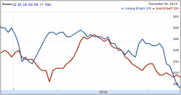 Seattle Home Price per Square Foot