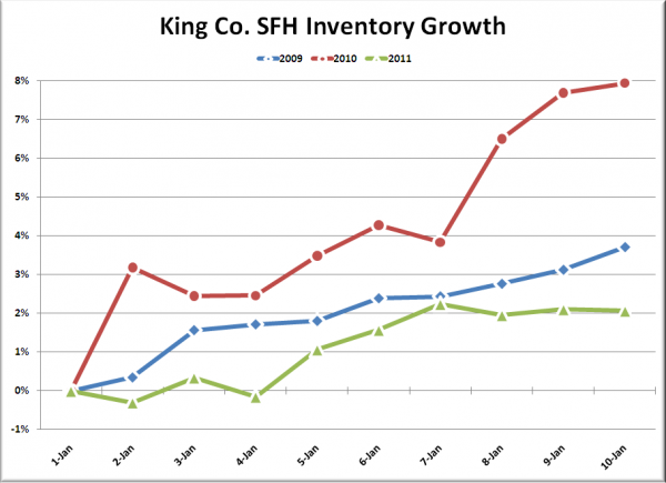King Co. SFH Inventory Growth