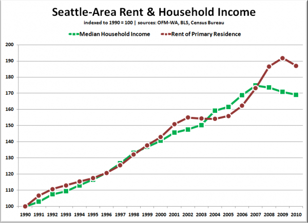 Seattle-Area Rent & Household Income