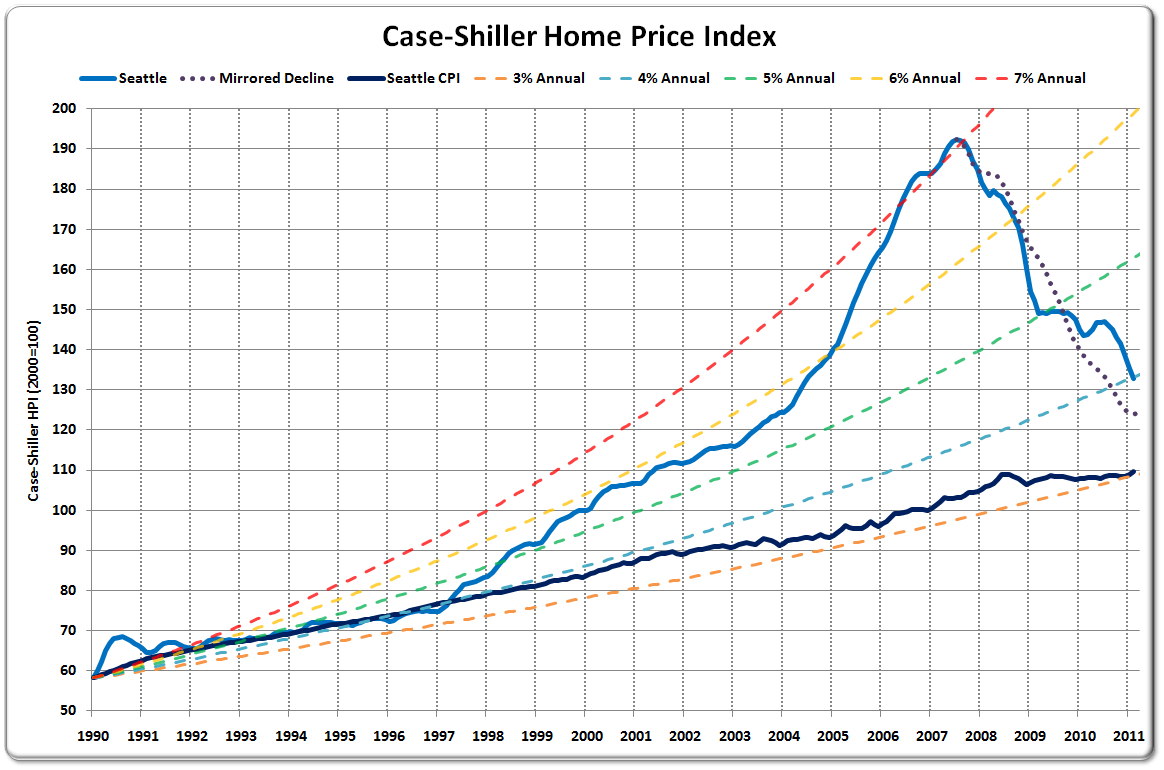 Seattle Home Prices Average 4% Annual Gains Since 1990