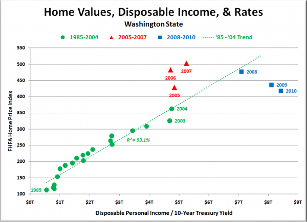 Washington State Home Values, Rates & Disposable Income