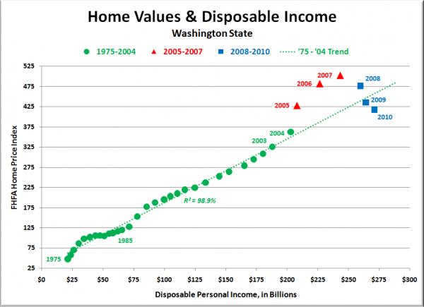 Washington State Home Values & Disposable Income