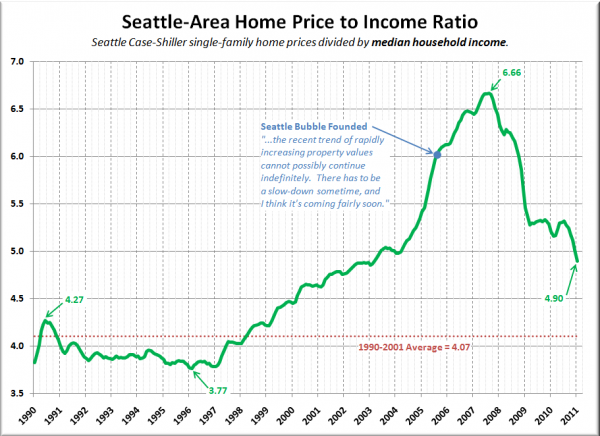 Seattle Home Price to Income Ratio