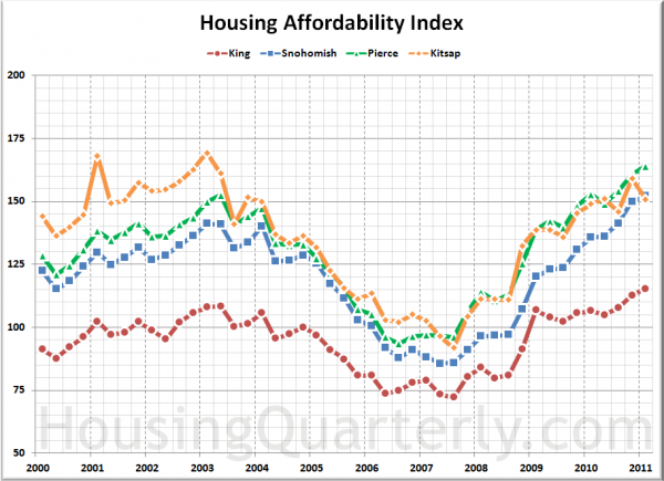 Affordability Index: King, Snohomish, Pierce, Kitsap