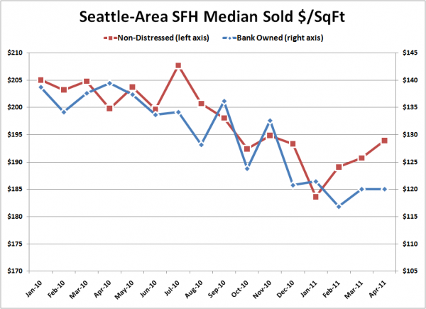 Seattle-Area SFH Median Sold $/SqFt