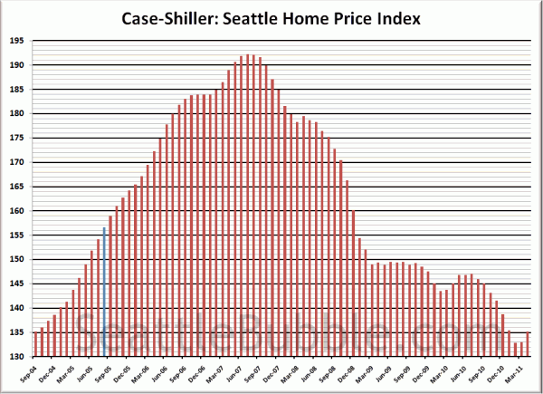 Case-Shiller HPI: Seattle Rewind