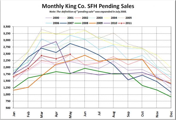 King County SFH Pending Sales