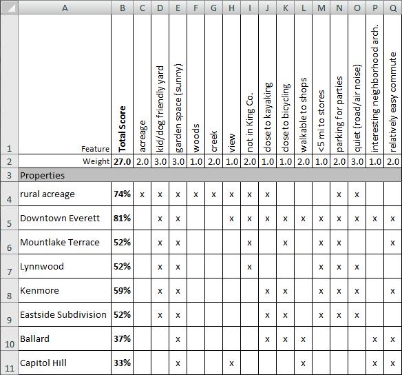The Tim's Neighborhood Comparison Spreadsheet