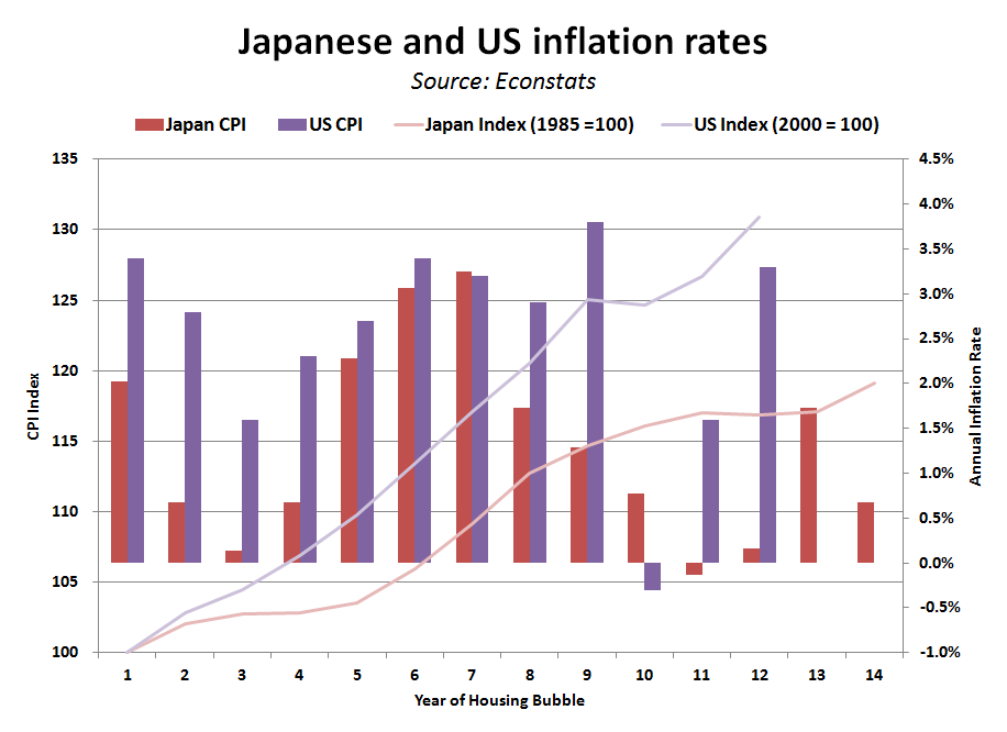 asset bubbles comparing japan Though nearly a decade apart, japan and the united states both experienced  severe stock  financial bubbles are well documented throughout history but  why investors fail to learn from past mistakes remains somewhat of a mystery.