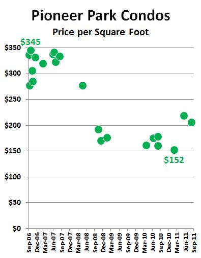 Pioneer Park Condos: Price per Square Foot