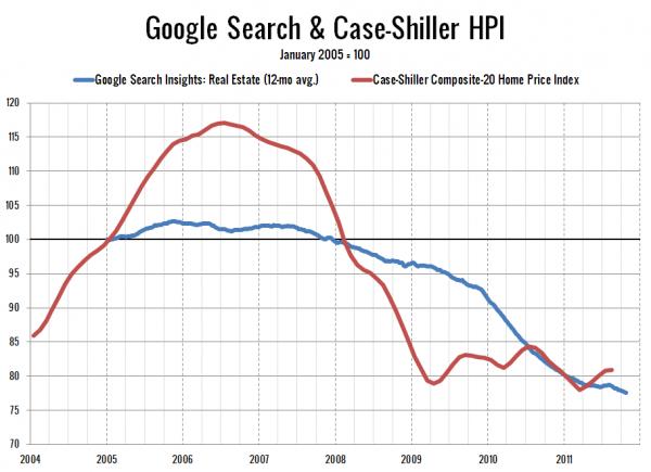 Google Search & Case-Shiller HPI