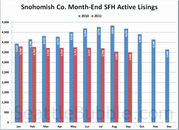 Snohomish County SFH Active Listings
