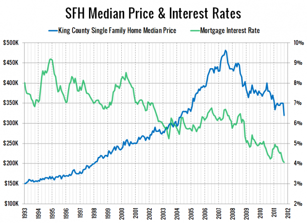 SFH Median Price & Interest Rates