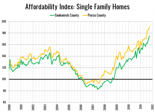Affordability Index: Single Family Homes