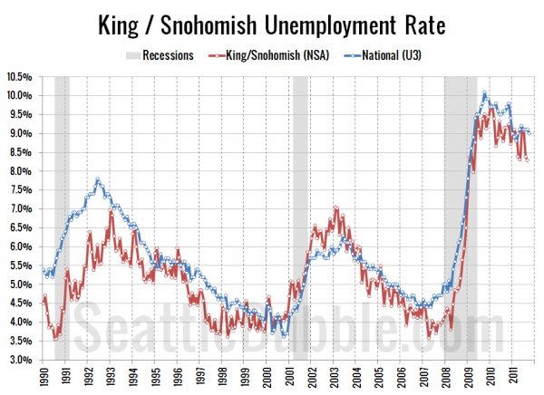 Seattle-Area Unemployment Rate