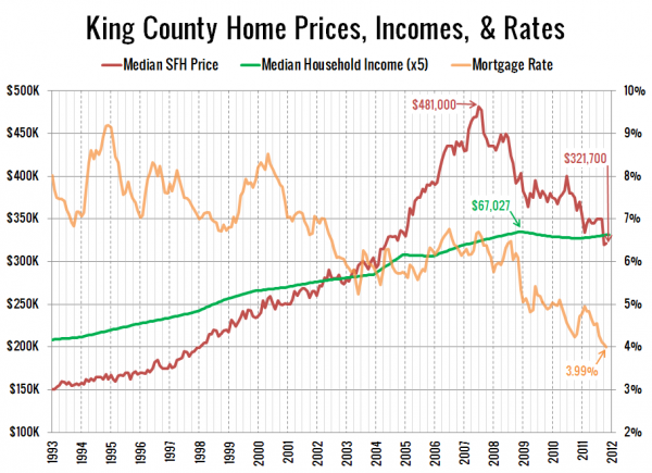 King County Affordability Components