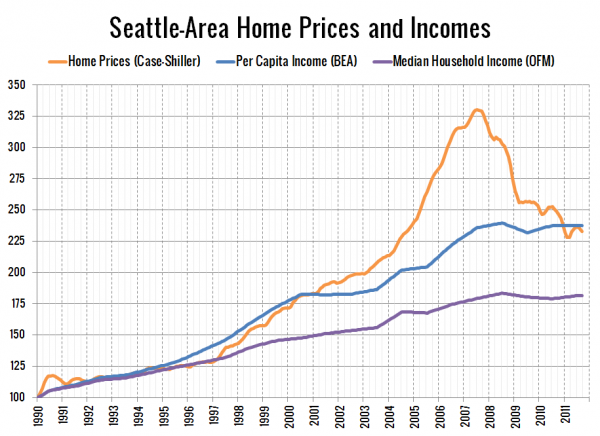 Seattle Home Prices and Incomes