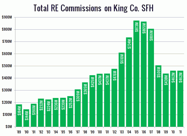 Total Real Estate Commissions on King County SFH