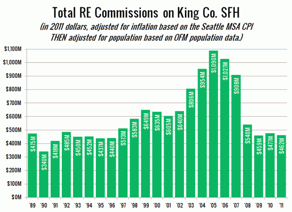 Total Real Estate Commissions on King County SFH (inflation and population-adjusted)