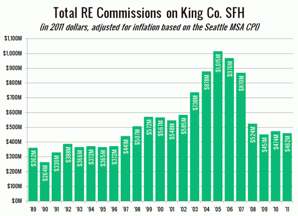 Total Real Estate Commissions on King County SFH (inflation-adjusted)