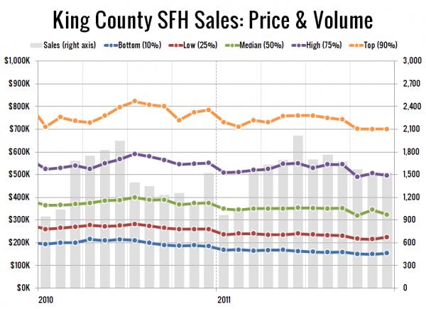 King County SFH Sales: Price & Volume