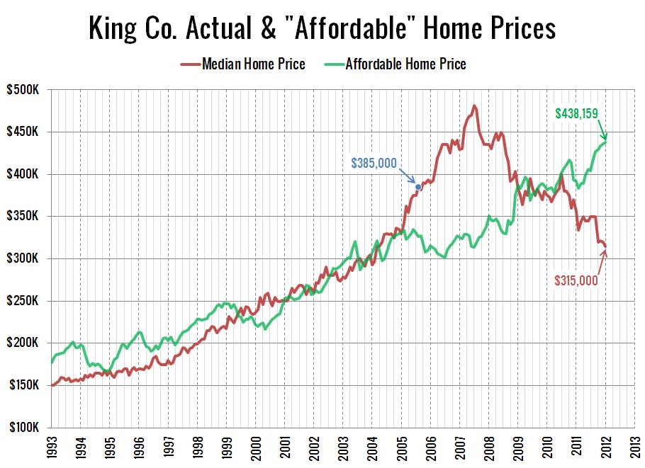 96ef5ffa8142 Reader Rant  Seattle Home Prices Still