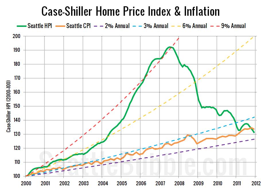 Case Shiller Home Price