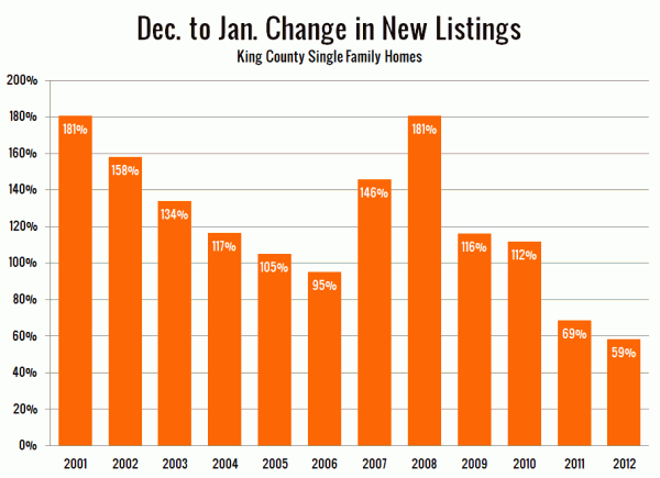 Dec. to Jan. Change in New Listings