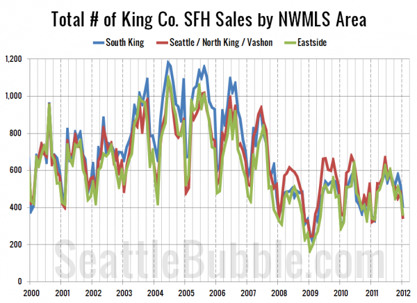 Total # of King Co. SFH Sales by NWMLS Area