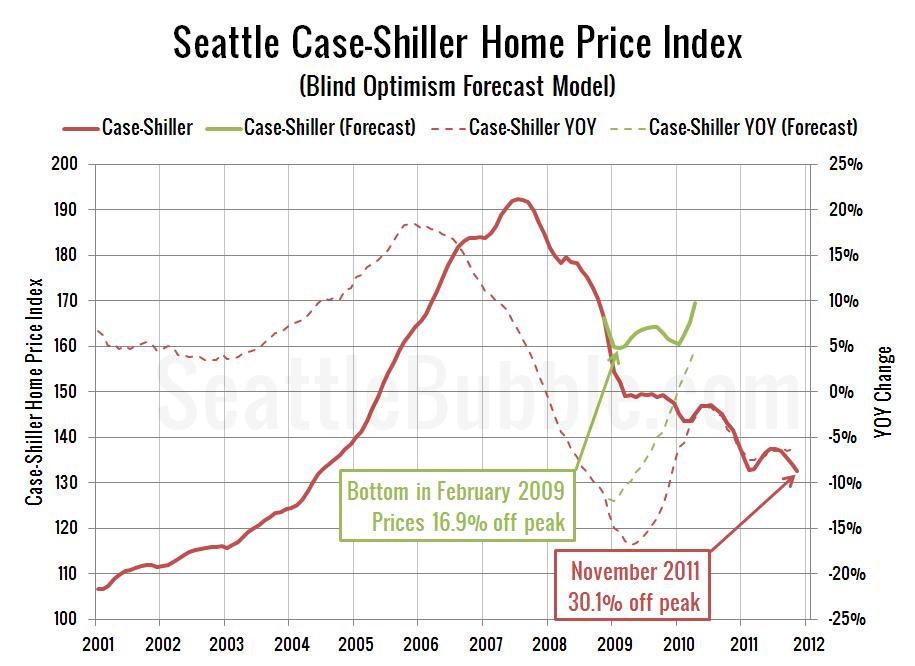 Seattle Case-Shiller Home Price Index (Blind Optimism Forecast Model)