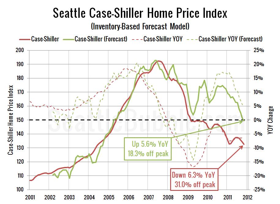 Seattle Case-Shiller Home Price Index (Inventory-Based Forecast Model)