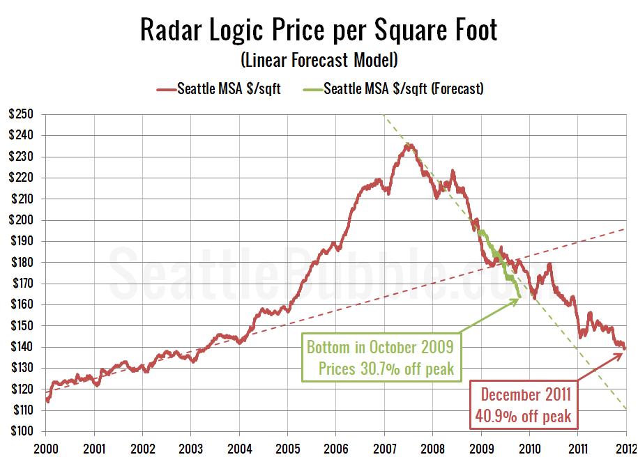 Radar Logic Price per Square Foot (Linear Forecast Model)