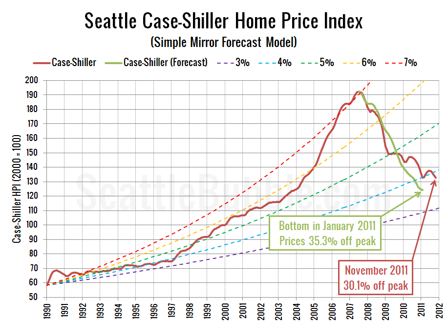 Seattle Case-Shiller Home Price Index (Simple Mirror Forecast Model)