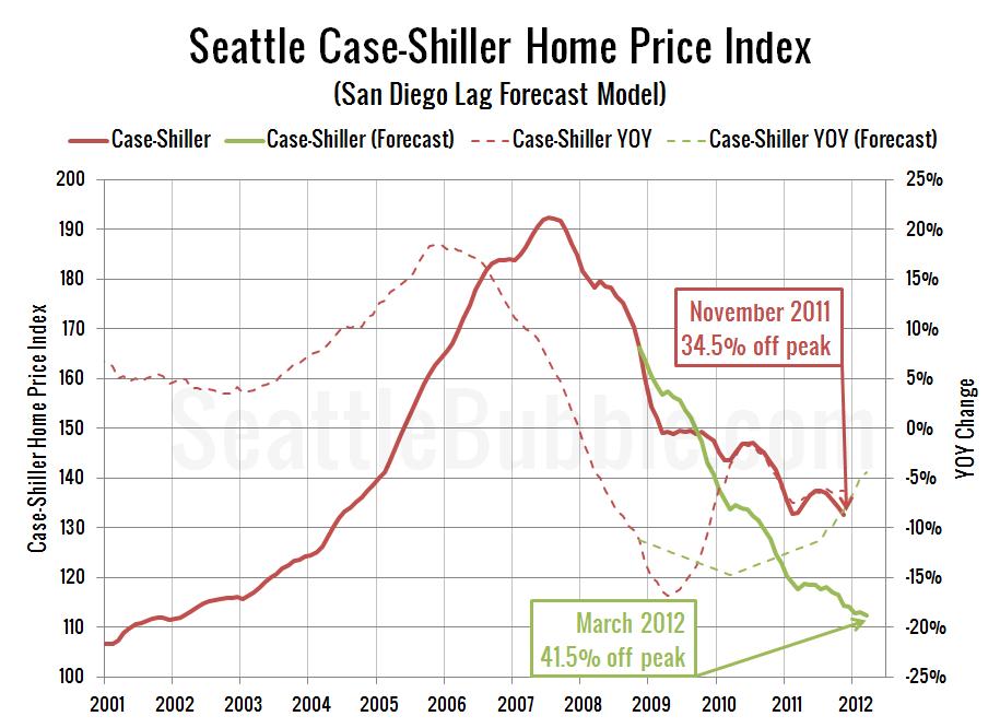 Seattle Case-Shiller Home Price Index (San Diego Lag Forecast Model)