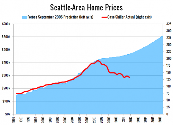 Seattle-Area Home Prices: Forbes vs. Reality