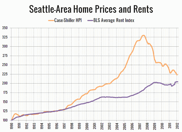 Seattle Home Prices and Rents