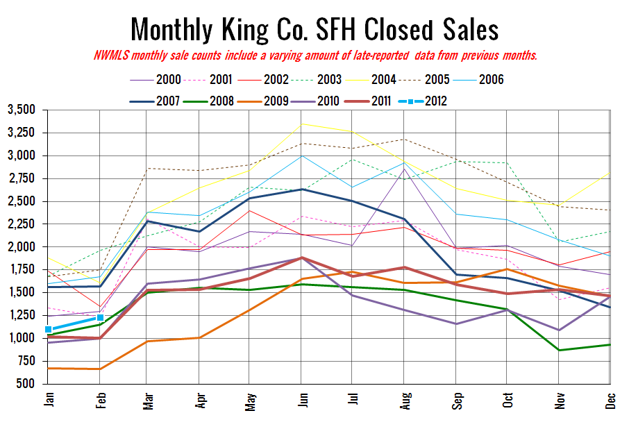 Nwmls inventory shrinks sales climb bleeding slows seattle bubble king county sfh closed sales still pretty low compared to most years ccuart Image collections