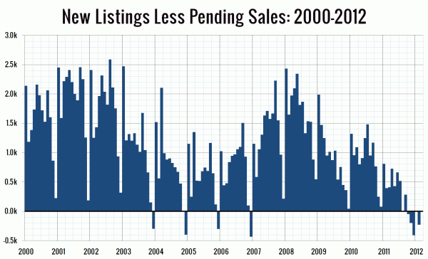 New Listings Less Pending Sales: 2000-2012