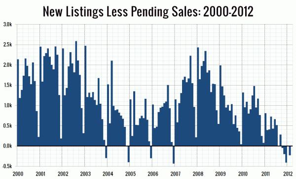 New Listings Less Pending Sales: 2000-2012