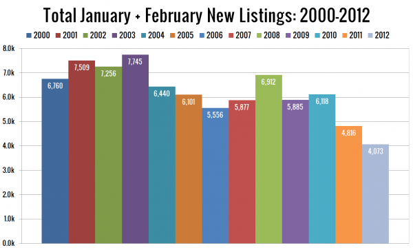 Total Jan. + Feb. New Listings: 2000-2012