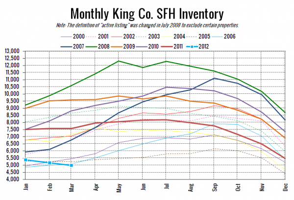 King County SFH Inventory