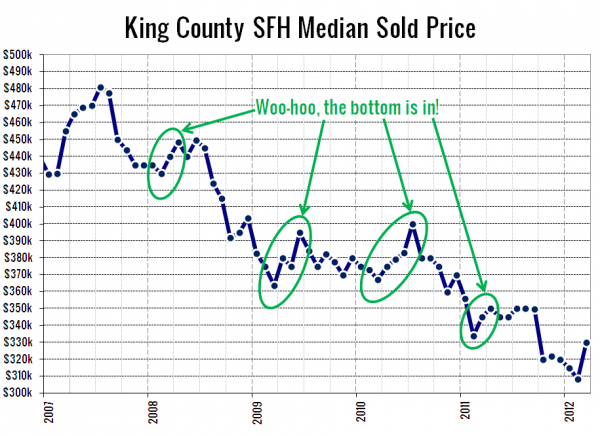 King County SFH Median Sale Price