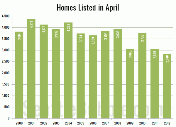 Homes Listed in April: King County SFH