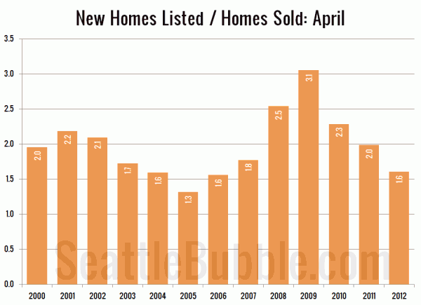 Homes Listed / Homes Sold in April: King County SFH
