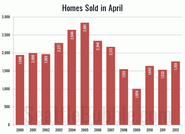 Homes Sold in April: King County SFH