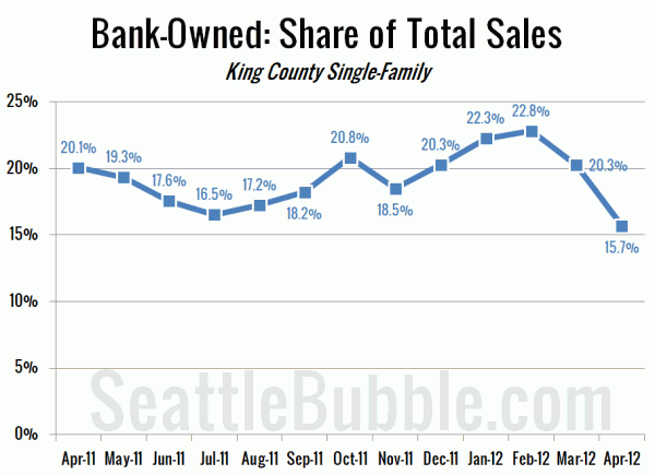 Bank-Owned: Share of Total Sales - King County Single-Family